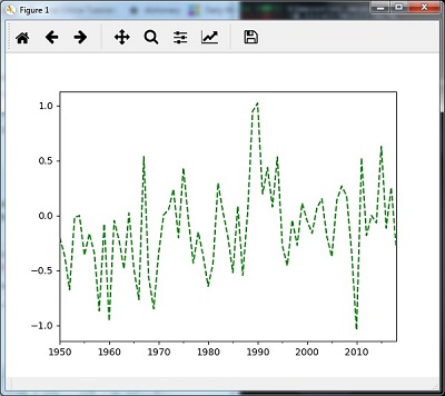AI with Python – Analyzing Time Series Data