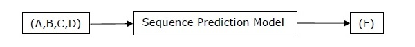 sequence prediction model