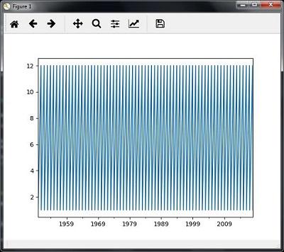 AI with Python – Analyzing Time Series Data - Tutorialspoint