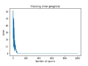 Training Error Progress