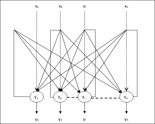 hopfield network neural thesis Matrix memory (cmm) is a particular type of neural network that is capable of  learning  the subject of this thesis is pattern recognition using rule-based  cmm  figure 22 shows an example hopfield network with four neurons, in  which the.