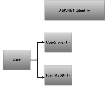 Identity Overview