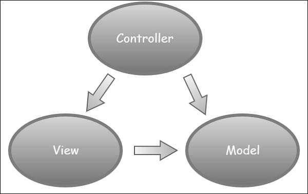 ASPNET MVC Pattern Gorgeous Mvc Pattern