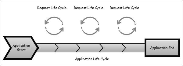 MVC Life Cycles