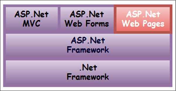 how to create web page in asp net