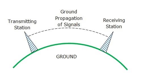 Ground Propagation