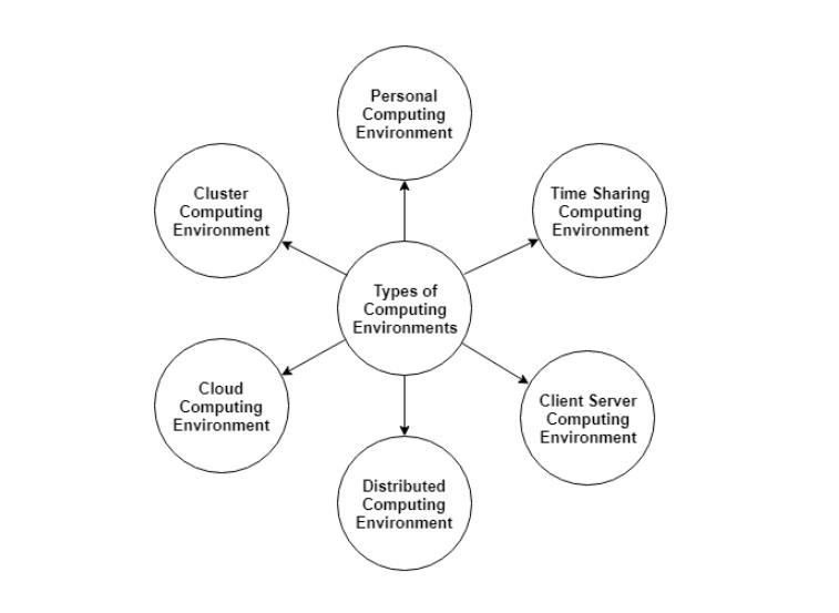 types of Computing Environment