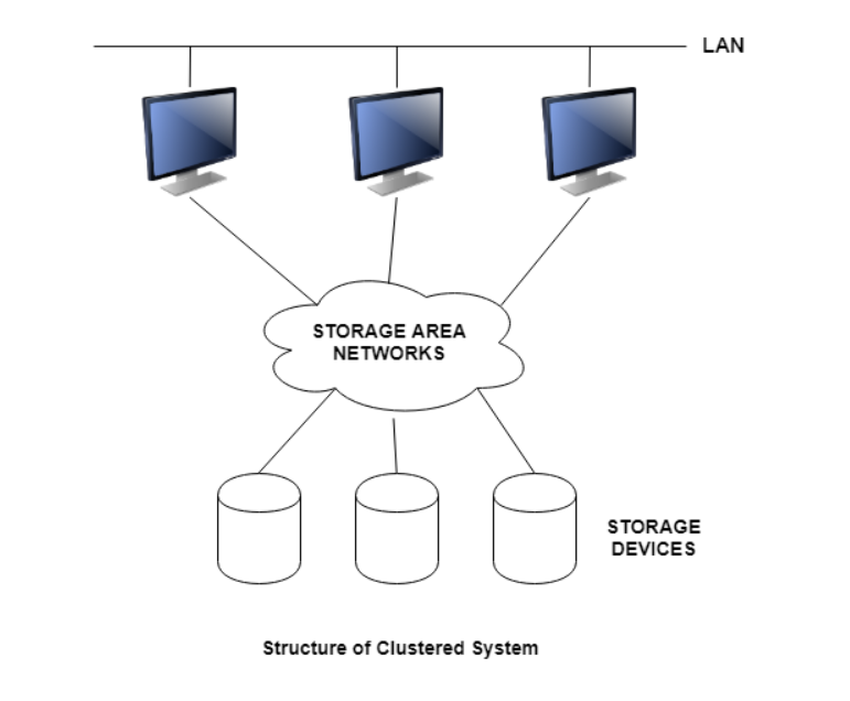 Structure of a Clustered System.PNG
