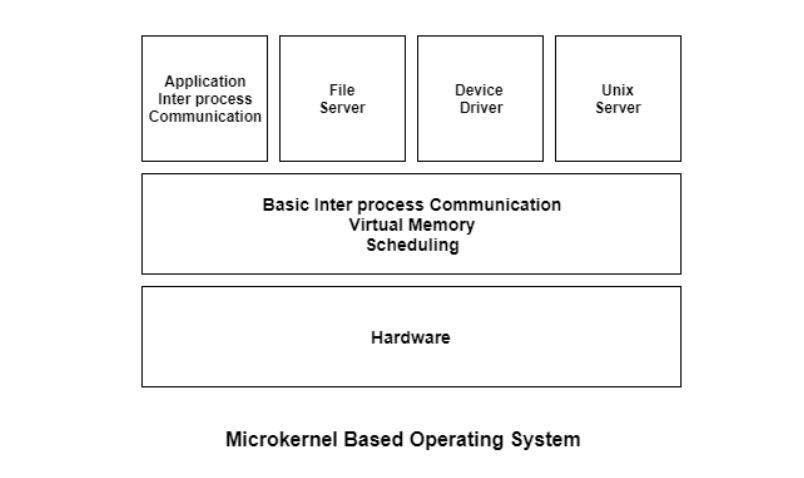 Microkernel Operating System