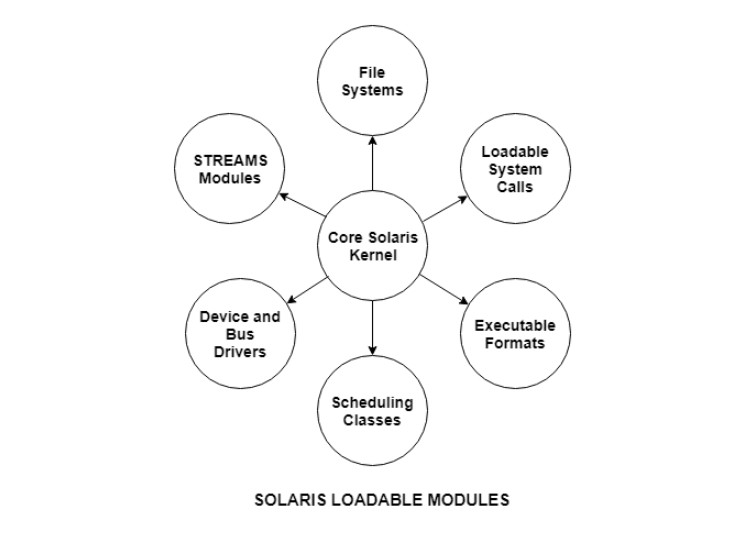 Solaris Loadable Modules