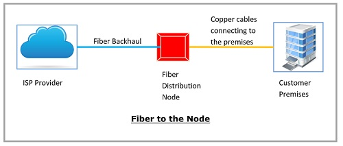 FTTN (Fiber to the Node)