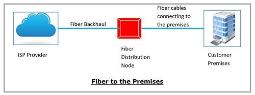FTTP(Fiber to the Premises)