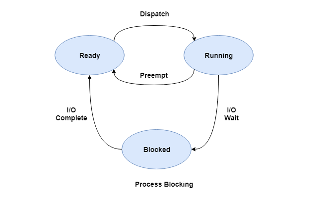 Process Blocking