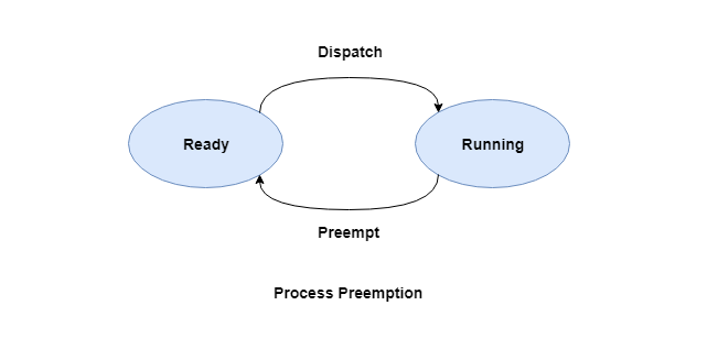 Process Preemption