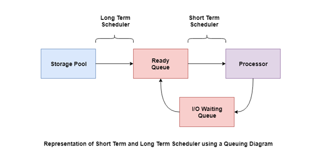 Representation of long term and short term scheduler