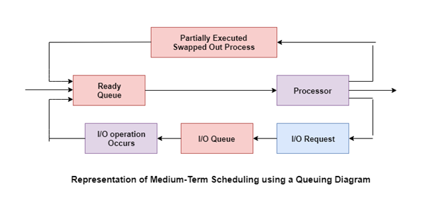 Medium-Term Schedulers