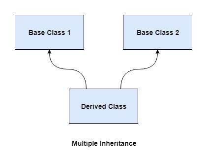 Multiple Inheritance