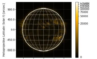 Plotting solar