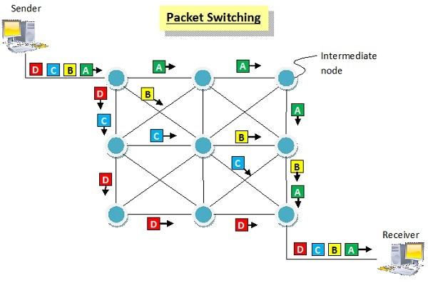 Pocket Switching