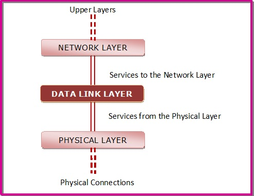 Open System Interconnections