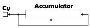RLC Accumulator