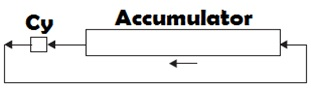 RAL Accumulator