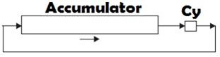 RAR Accumulator
