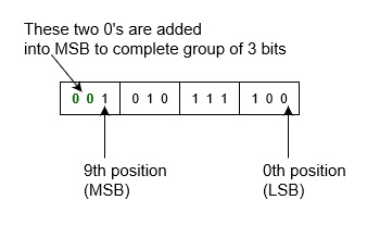 Binary to Octal Number System