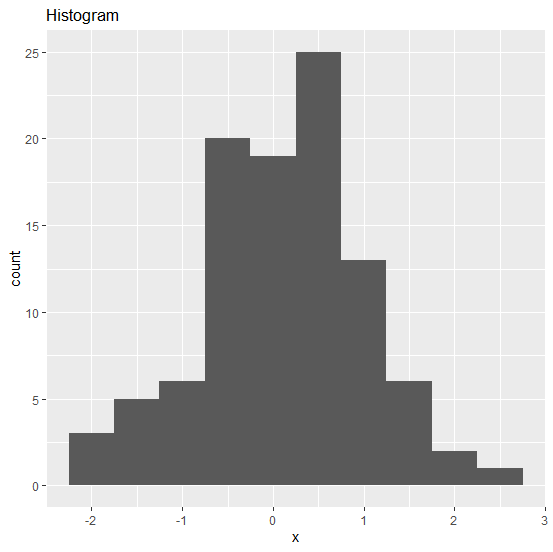 How To Change The Title Size Of A Graph Using Ggplot2 In R?