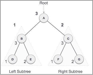 Traversal Method