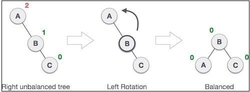 Left Rotation