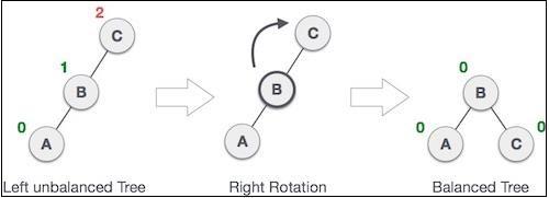 Right Rotation