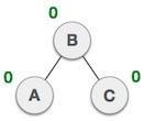 Tree Balanced