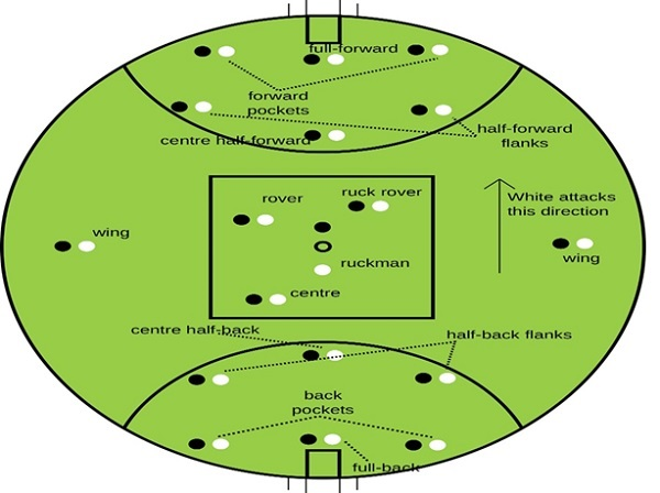 Players and Positions