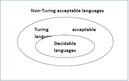 Decidability and Decidable Languages