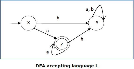 DFA Accepting Language L