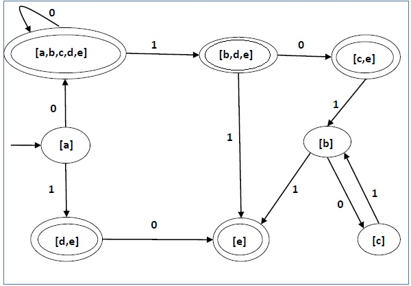 State Diagram of DFA
