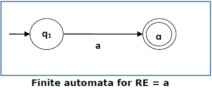 Finite Automata for RE