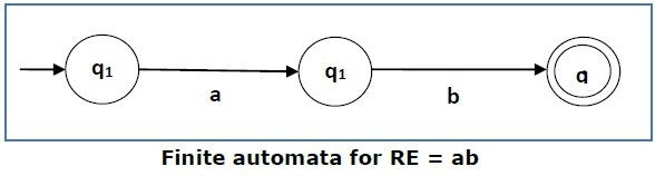 Finite Automata for RE1