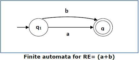 Finite Automata for RE2