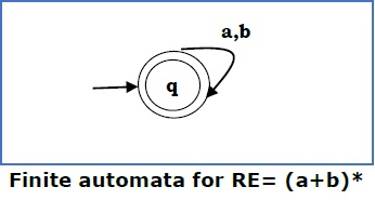 Finite Automata for RE3