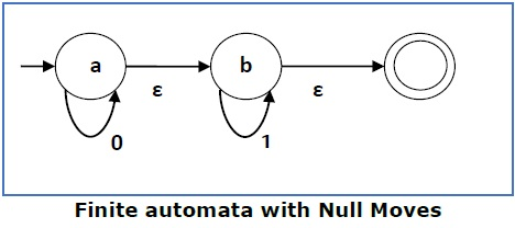 Finite Automata with Null Moves