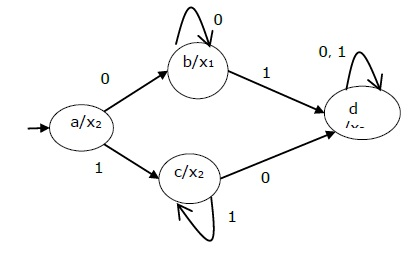Moore Machine State Diagram