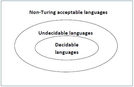 Undecidable Languages