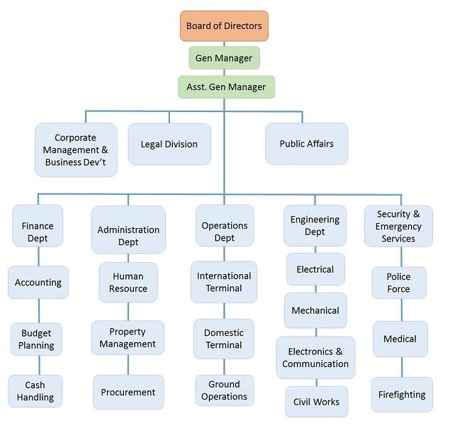 Estructura de organización del aeropuerto