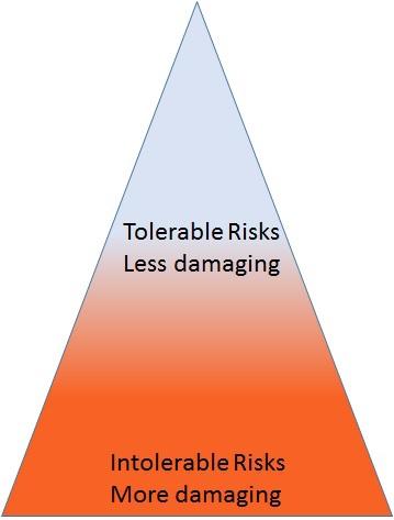 Evaluación de riesgos