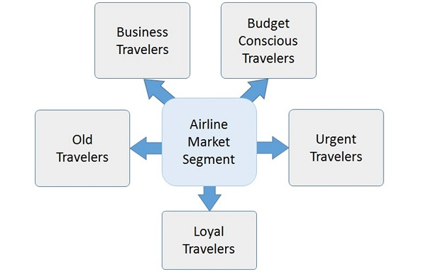 """market segmentation singapore airlines """"as the airlines have been complaining that customers are treating their seats like  creating consumer profiles by using your market segmentation skills."""