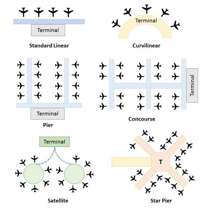 Terminal Configuration