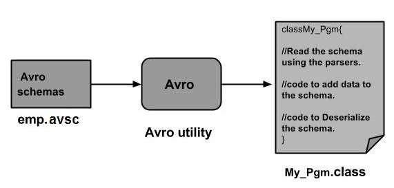 AVRO - Quick Guide - Tutorialspoint