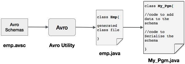Avro WithCode Serializing